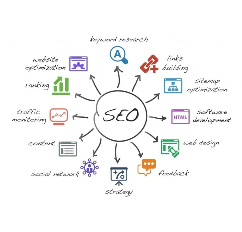 SEO BASIC (Per Month)